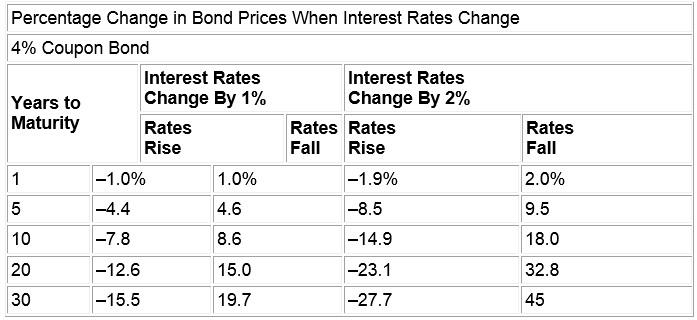 bond-prices-when-interest-rates-change