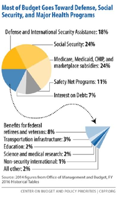 Budget Spending