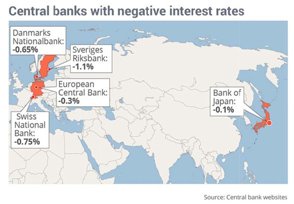 Central Banks Negative interest Rates