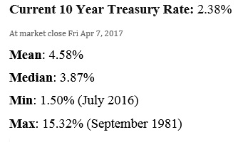 Current 10-year treasury rate