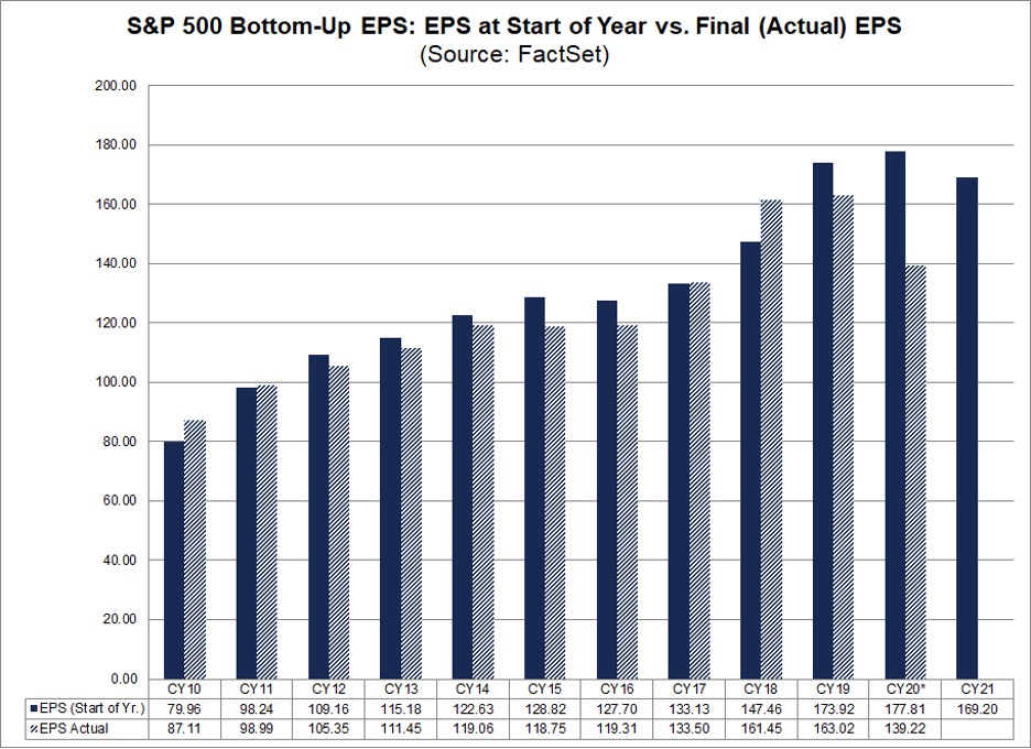 Bullish Rotation out of Bonds into Dividend Stocks For 2021 1