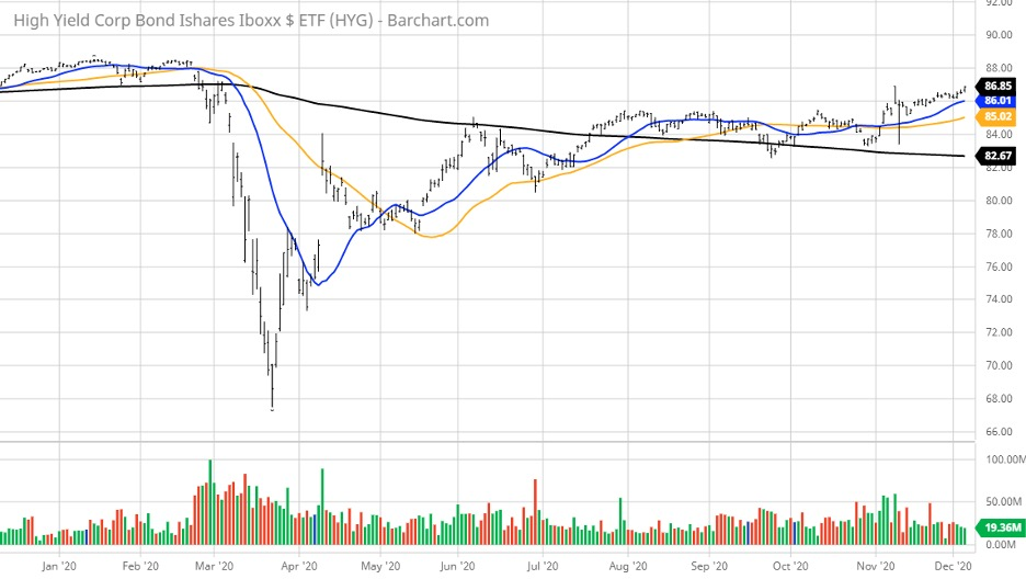 Bullish Rotation out of Bonds into Dividend Stocks For 2021 4