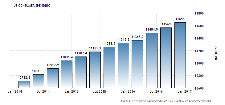 U.S. Consumer Spending 2 DIW 3-31